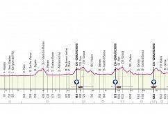 Giro d'Italia 2021 tudi v Brdih in Novi Gorici!