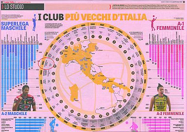 Olympia omenjena v športnem dnevniku La Gazzetta dello Sport